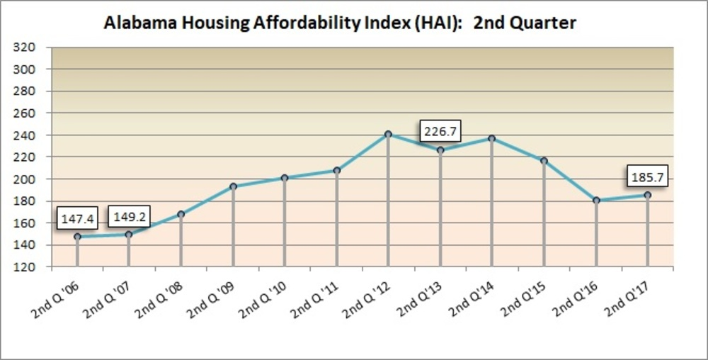 ACRE releases 2Q Alabama Affordability Index
