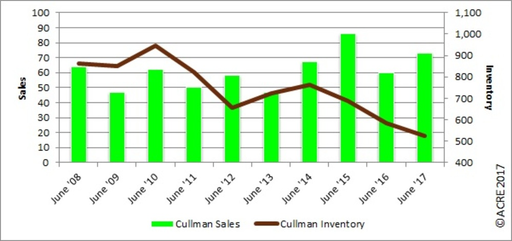 REAL Charts: Cullman County sales up, inventory down in June