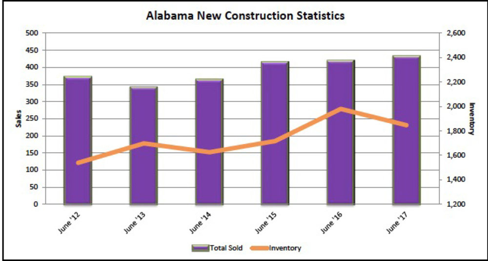 REAL Charts: New construction home sales up over last year