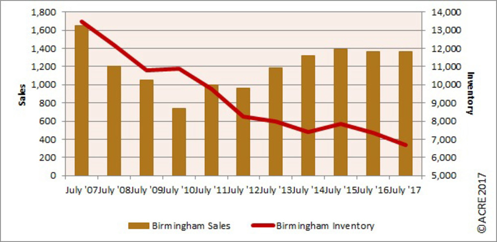 REAL Charts: Birmingham sales steady, inventory continues to fall