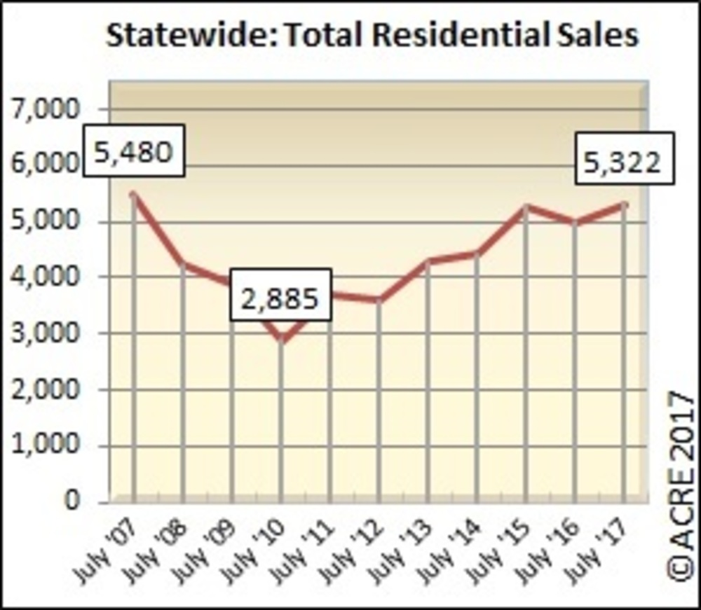REAL Charts: Alabama housing inventory falls in July, sales hold steady