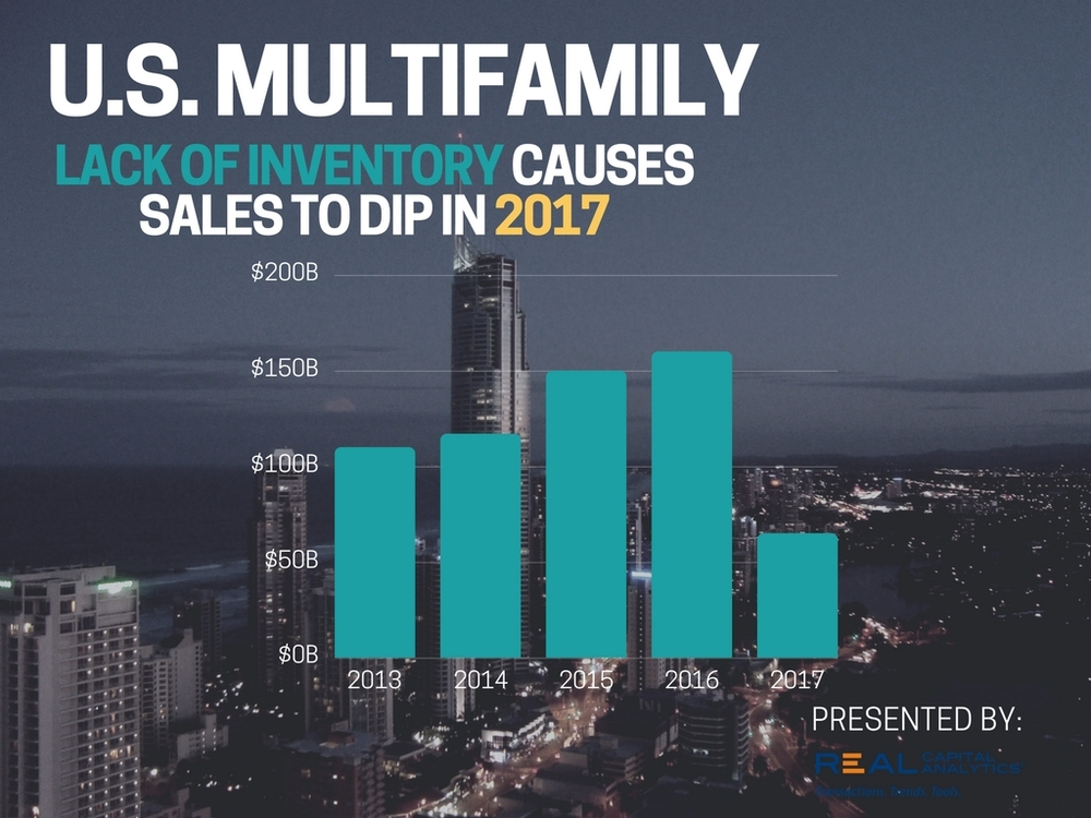 Birmingham Multifamily Market