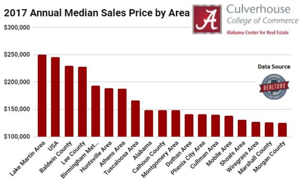 REAL Data Analysis: 2017 Annual Median Sales Price Comparison for Alabama Residential Markets