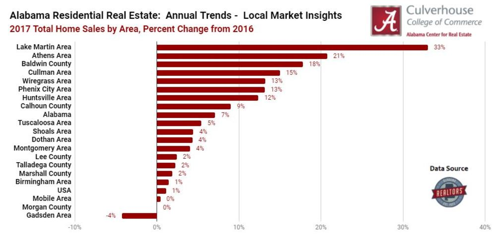Annual Trends in Alabama's Residential Real Estate Markets