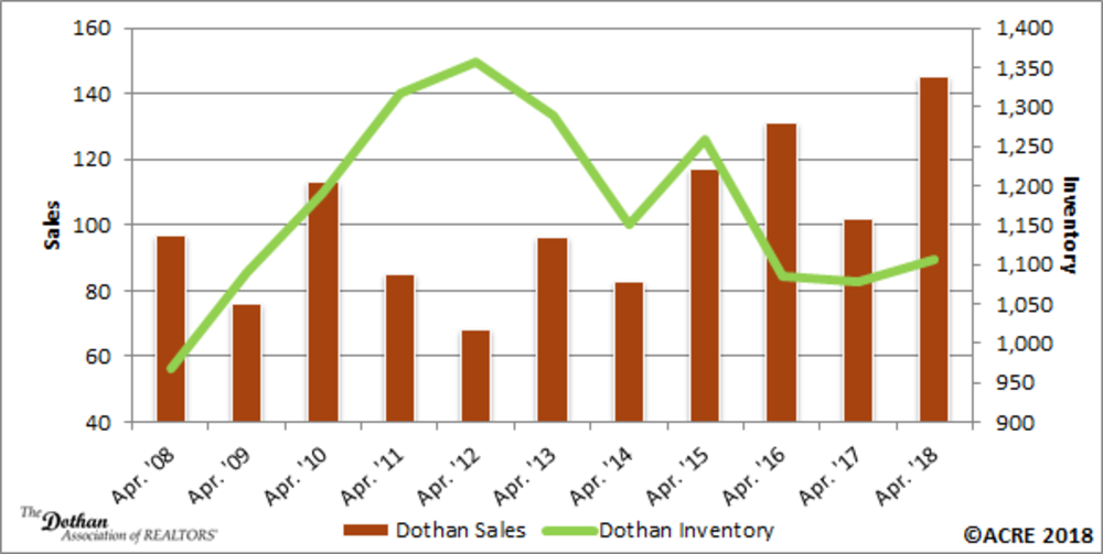 Residential Sales and Inventory Grow During April in the Dothan Area