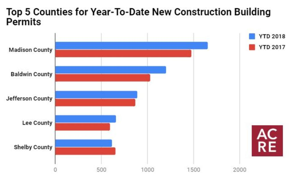 Top 5 Counties for New Construction Building Permits: Year-To-Date Through July