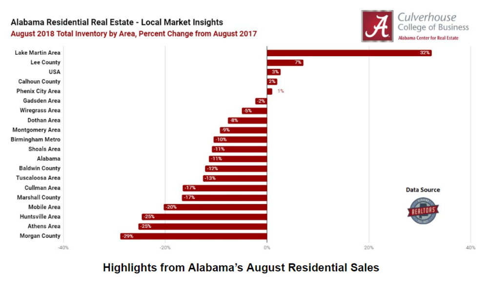 Highlights from Alabama's August Residential Sales