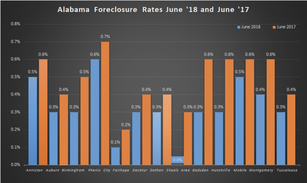 Delinquency and Foreclosure Rates in Alabama's Metro Areas