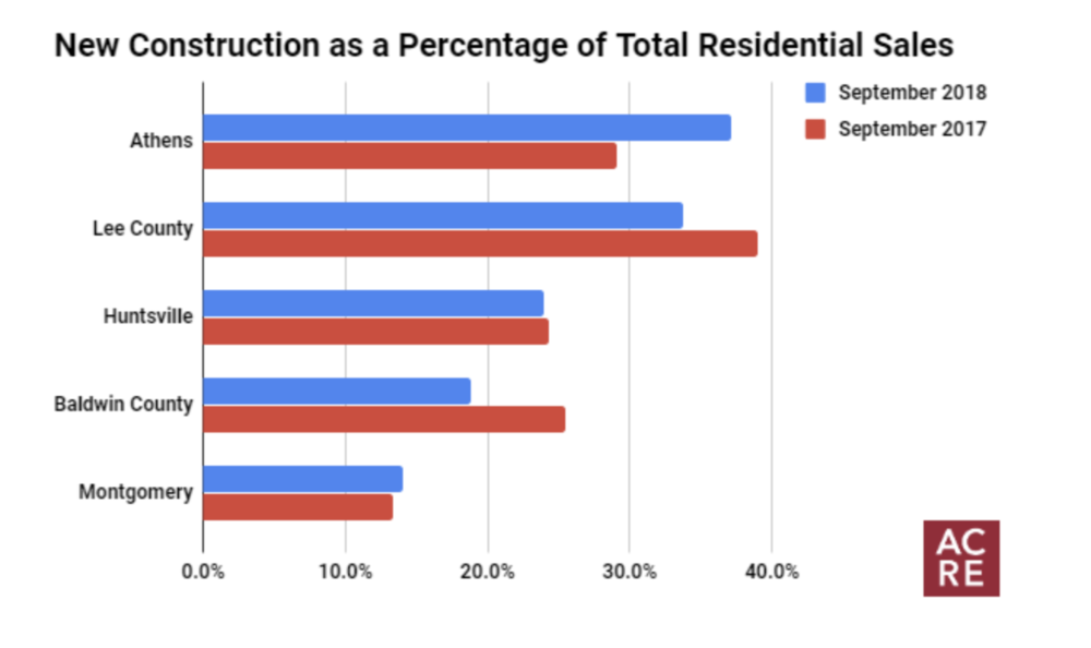 Top 5 Markets for New Construction In September