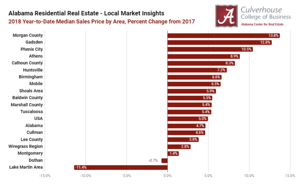 Top 5 Markets for Year-to-Date Home Price Appreciation