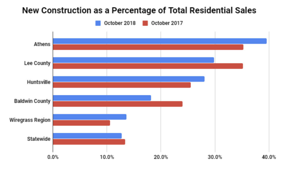 Top 5 Markets for New Construction In October