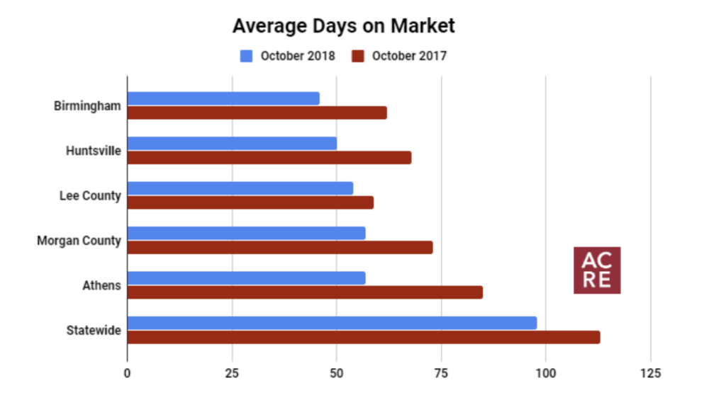 Top 5 Fastest Selling Markets in October