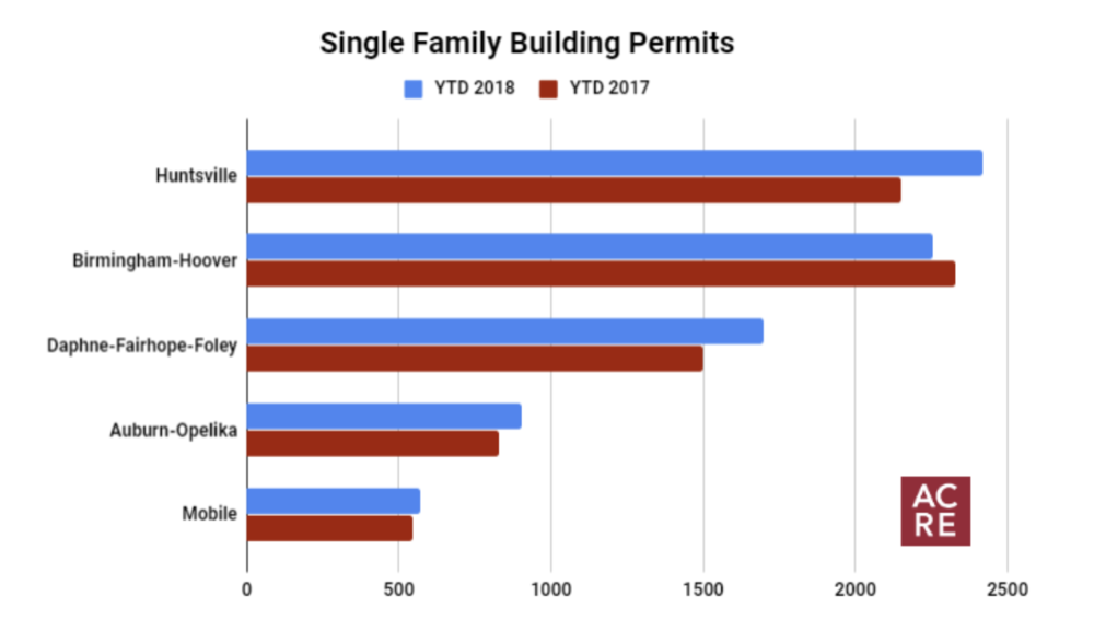 Top 5 Metro Areas for Year-To-Date Building Permits
