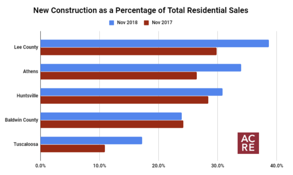 Top 5 Markets for New Construction In November