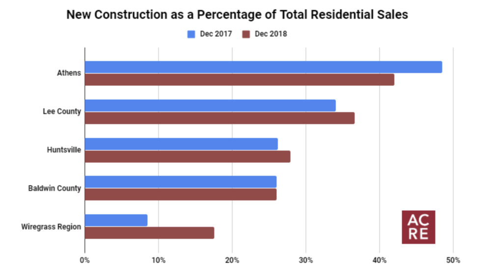 Top 5 Markets for New Construction In December