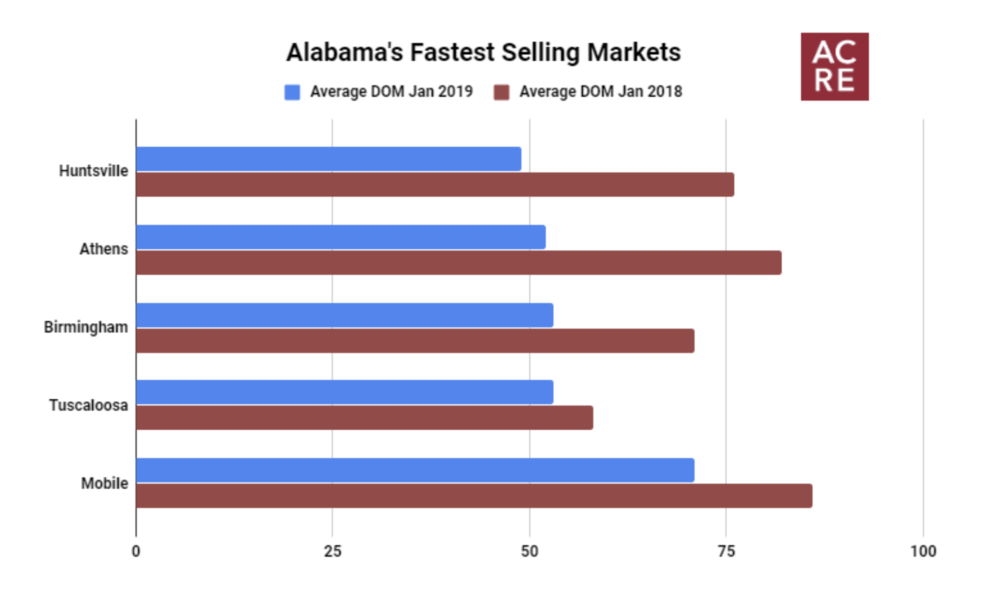 Alabama's Fastest Selling Markets - February 2019
