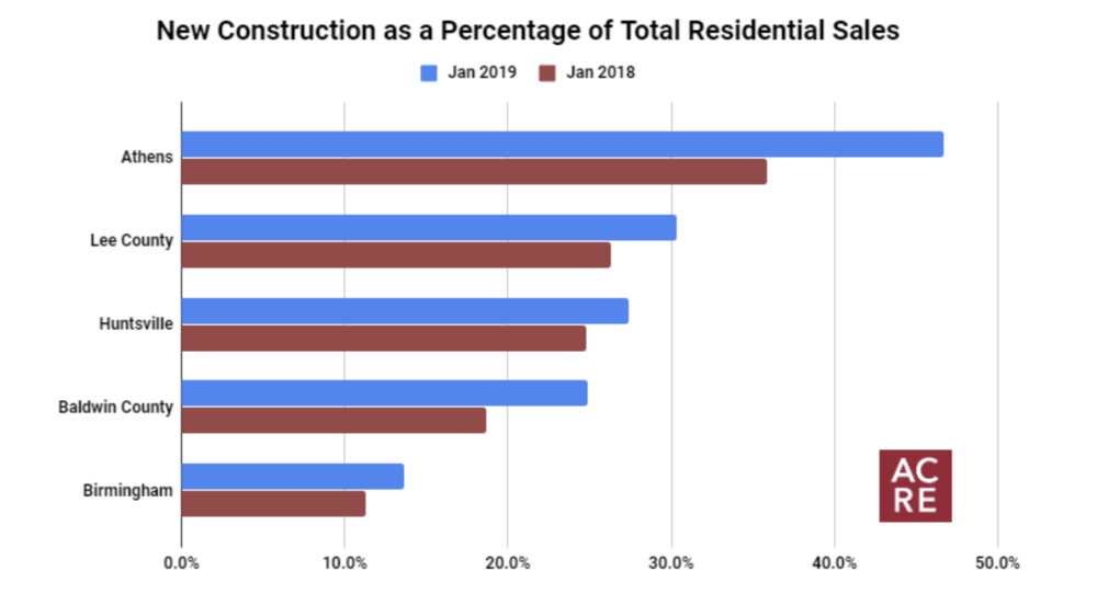 Top 5 Markets for New Construction In January