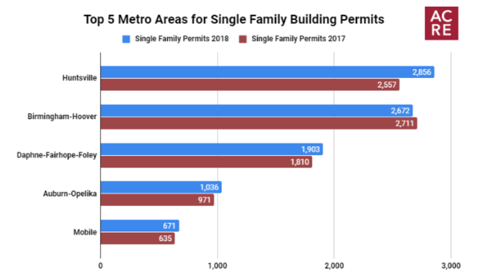 Top 5 Metro Areas for Single Family Building Permits in 2018