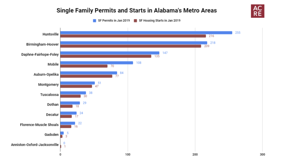 Alabama Begins 2019 With Gain in New Single Family Permits