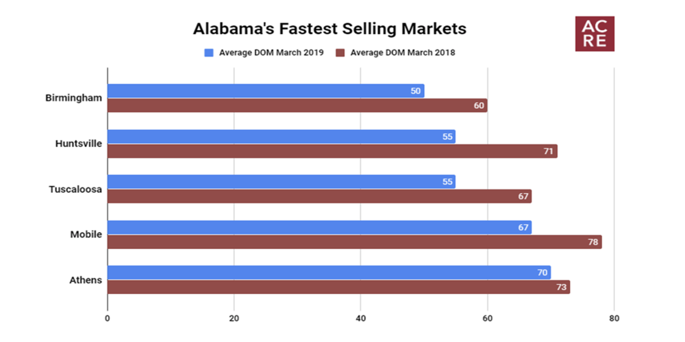 Alabama's Fastest Selling Markets - March 2019
