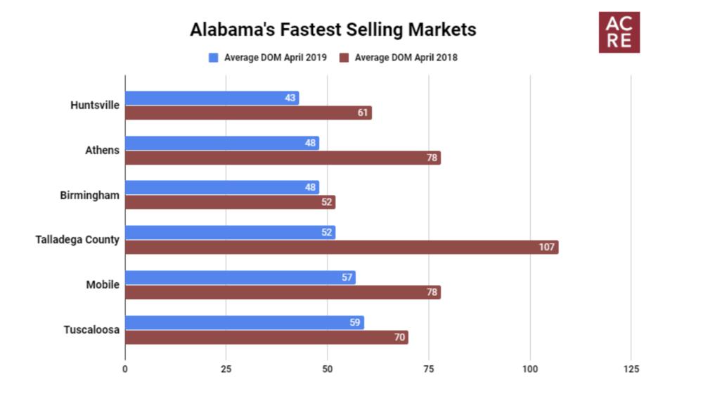 Alabama's Fastest Selling Markets