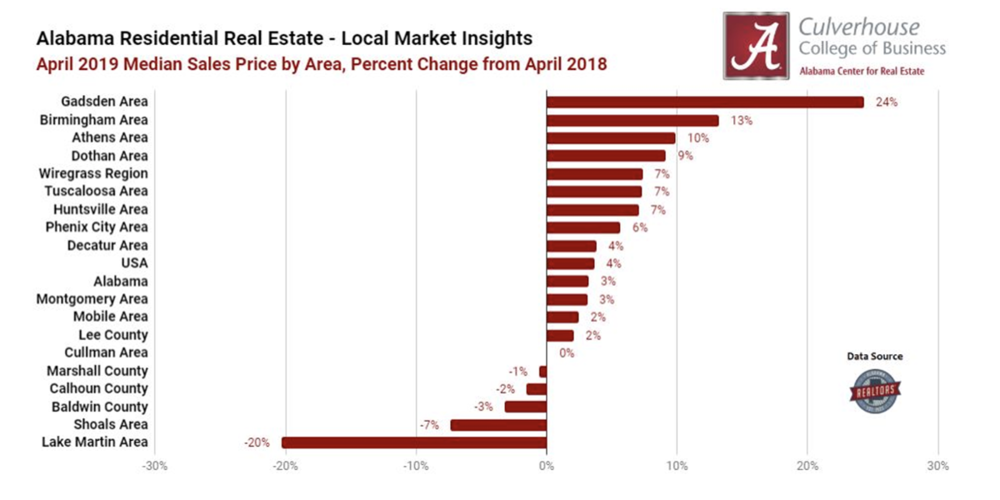 Top 5 Markets for Home Price Appreciation