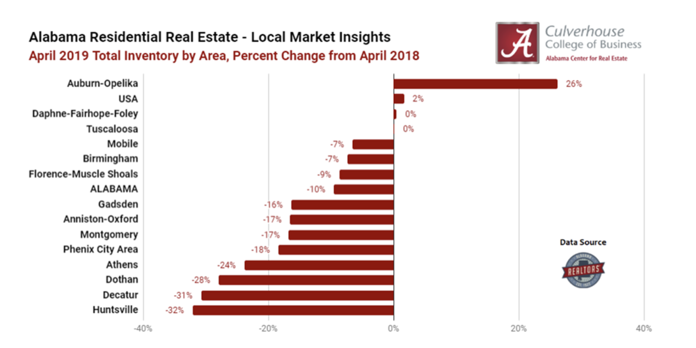 Inventory Trends in Alabama's Residential Markets