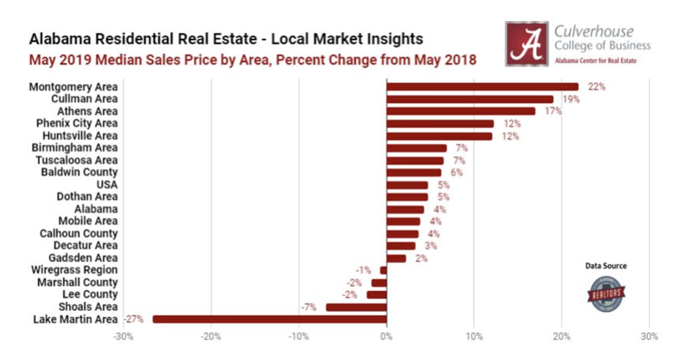 Top 5 Markets for Home Price Appreciation  - May 2019