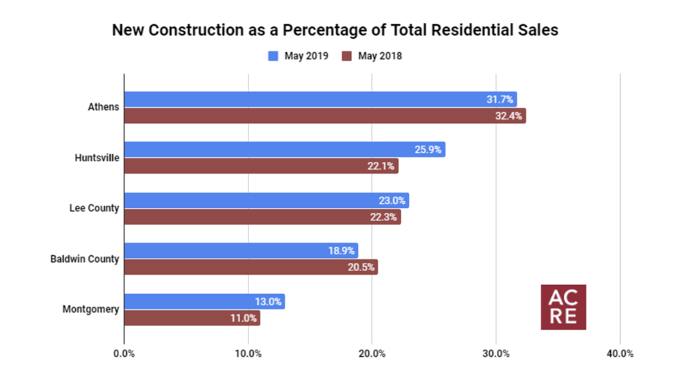 Top 5 Markets for New Construction