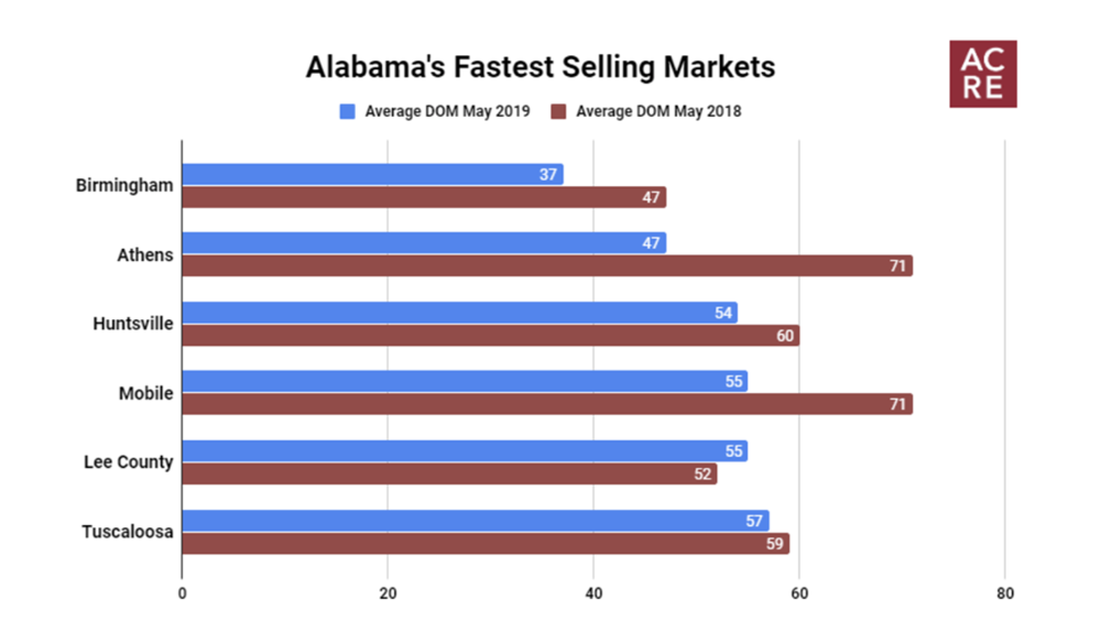 Alabama's Fastest Selling Markets