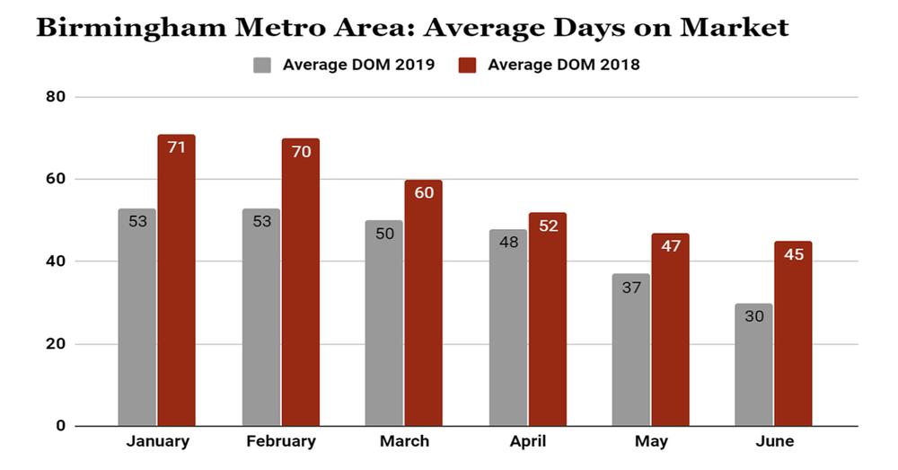 Birmingham Metro Market: Average Days on Market (June 2019)