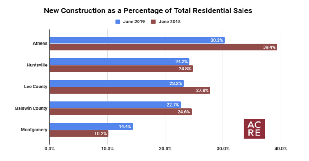 Top 5 Markets for New Construction (June 2019)