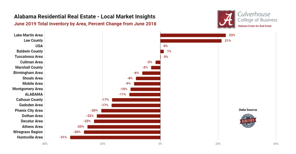 Inventory Trends in Alabama's Residential Markets (June 2019)