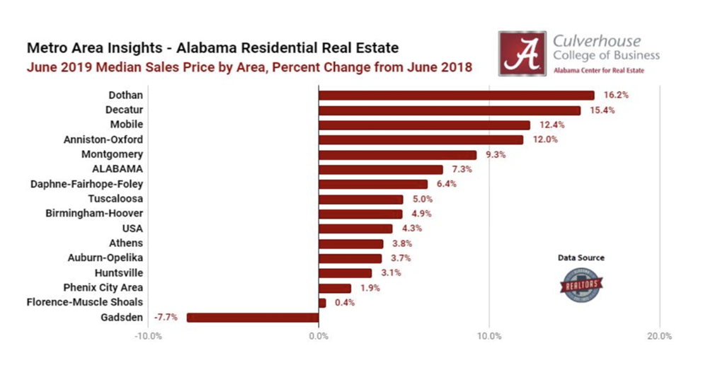 Top 5 Markets for Home Price Appreciation: June 2019