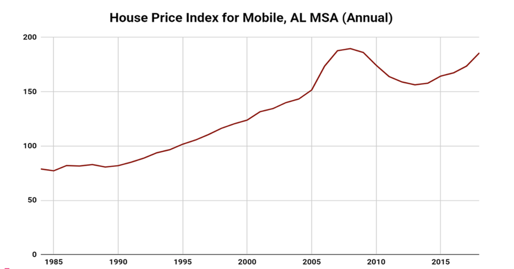 House Price Index for Mobile Metro Area Nearing Pre-Recession Peak