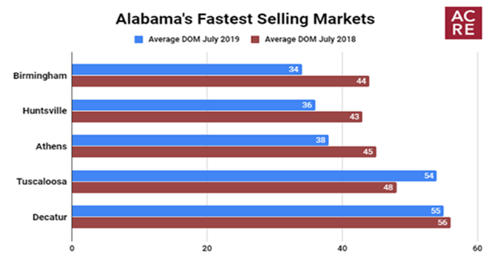 Alabama's Fastest Selling Markets (July 2019)