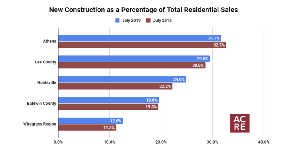 Top 5 Markets for New Construction (July 2019)