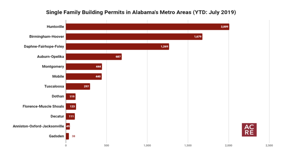Single Family Building Permits Increase 8% in July