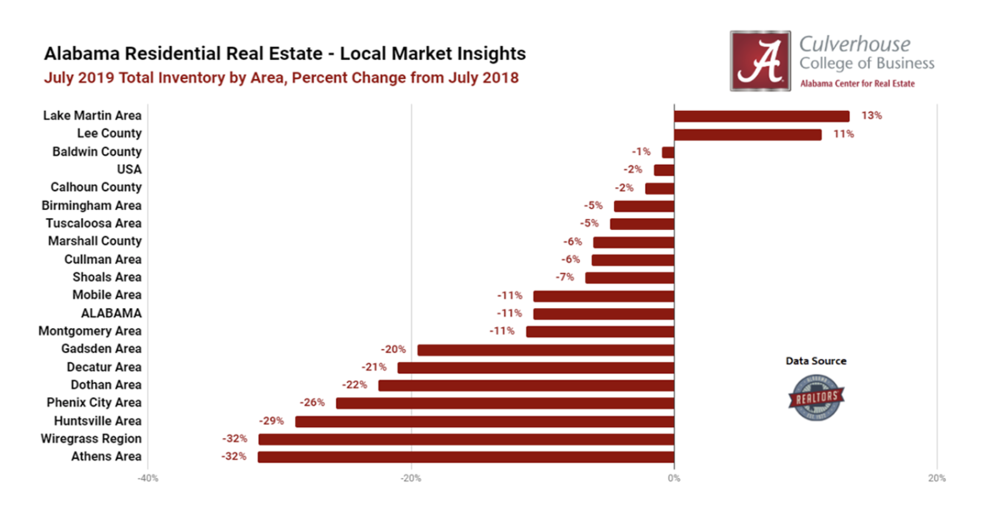 Inventory Trends in Alabama's Residential Markets (July 2019)