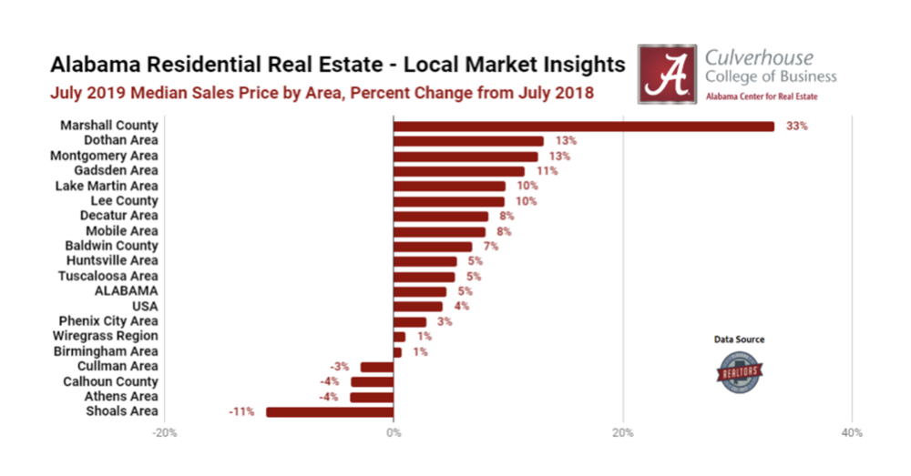 Top 5 Markets for Home Price Appreciation: July 2019