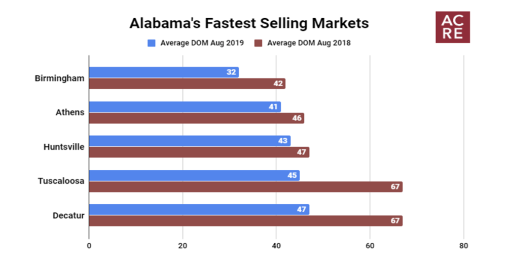 Alabama's Fastest Selling Markets (August 2019)