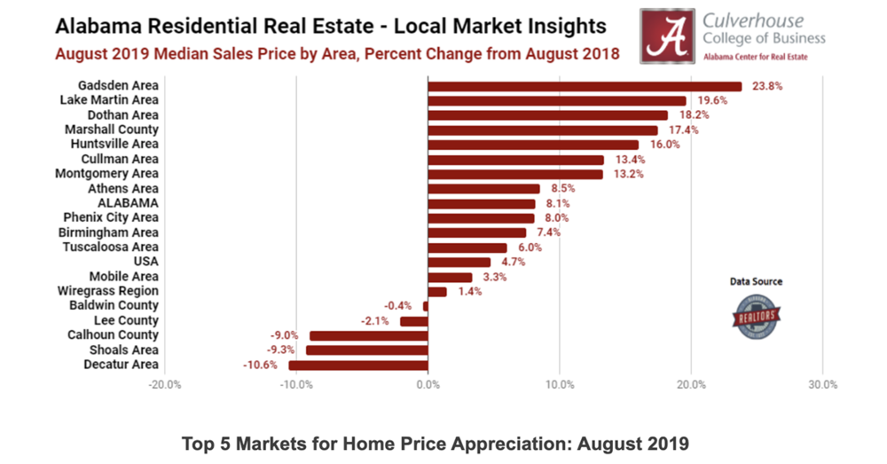 Top 5 Markets for Home Price Appreciation (August 2019)