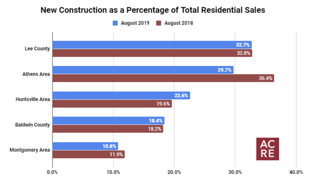 Top 5 Markets for New Construction (August 2019)