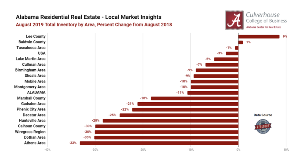 Inventory Trends in Alabama's Residential Markets (August 2019)