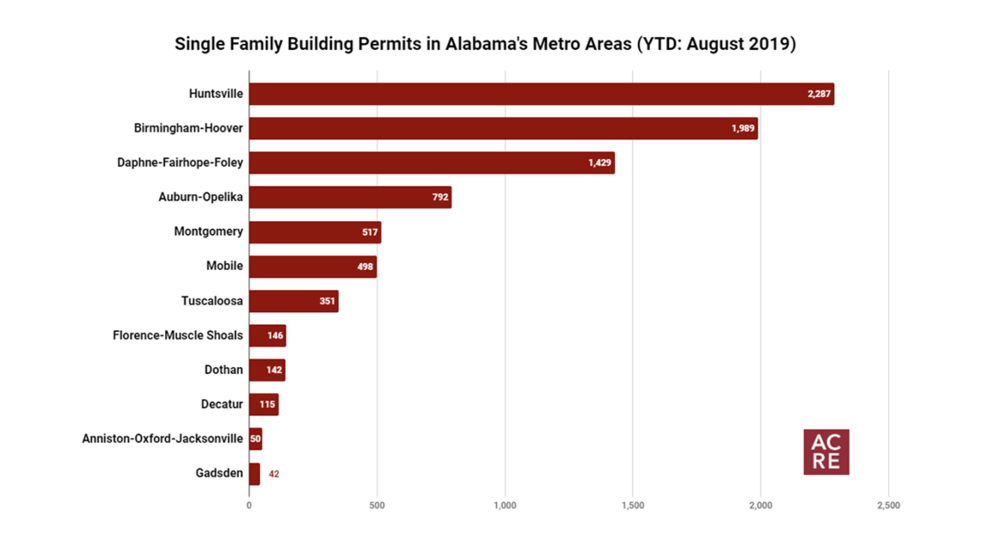 Single Family Building Permits Increase 7% in August 2019