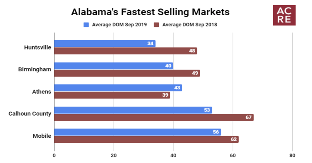 Alabama's Fastest Selling Markets (September 2019)