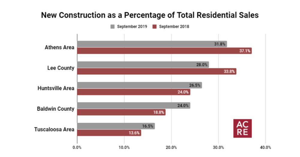 Top 5 Markets for New Construction (September 2019)