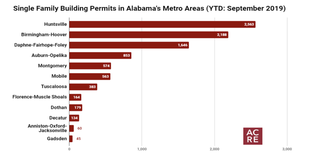 Single Family Building Permits Increase 11% in September 2019