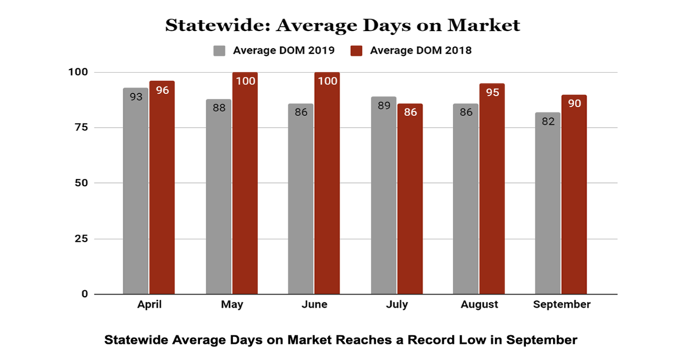 Statewide Average Days on Market Reaches a Record Low in September 2019