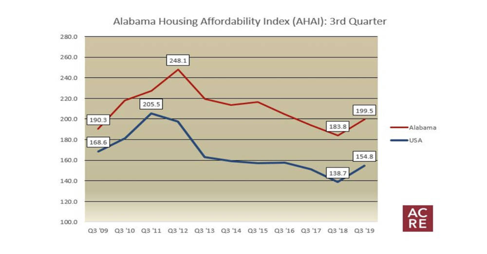 How Affordable is Housing in Alabama? (Q319)
